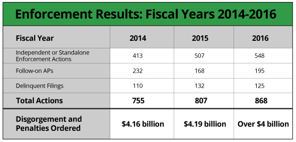 Enforcement Results: Fiscal Years 2014-2016